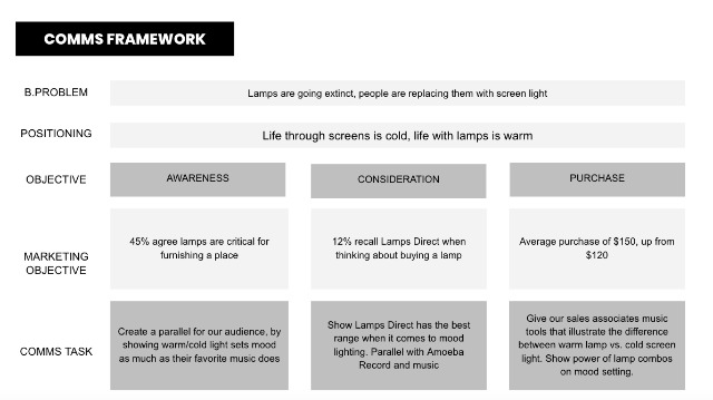 lamps-comms-framework.jpg